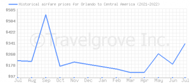 Price overview for flights from Orlando to Central America