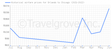 Price overview for flights from Orlando to Chicago