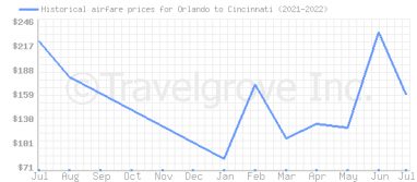 Price overview for flights from Orlando to Cincinnati