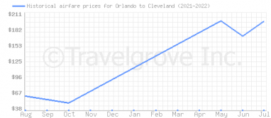 Price overview for flights from Orlando to Cleveland