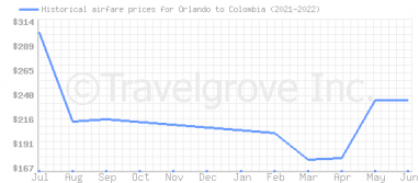 Price overview for flights from Orlando to Colombia