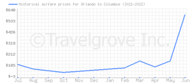 Price overview for flights from Orlando to Columbus