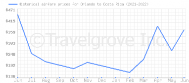 Price overview for flights from Orlando to Costa Rica