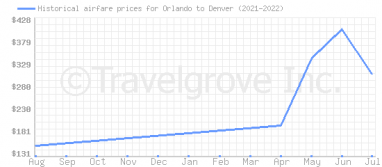 Price overview for flights from Orlando to Denver