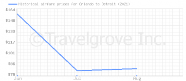 Price overview for flights from Orlando to Detroit