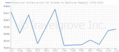 Price overview for flights from Orlando to Dominican Republic