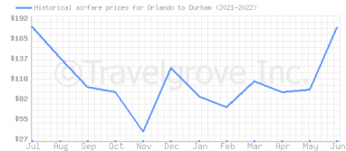 Price overview for flights from Orlando to Durham