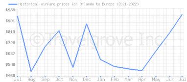 Price overview for flights from Orlando to Europe