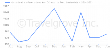 Price overview for flights from Orlando to Fort Lauderdale
