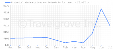 Price overview for flights from Orlando to Fort Worth