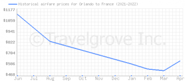 Price overview for flights from Orlando to France