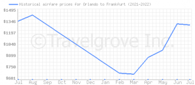 Price overview for flights from Orlando to Frankfurt