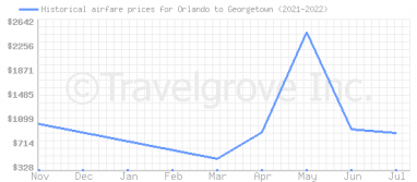 Price overview for flights from Orlando to Georgetown