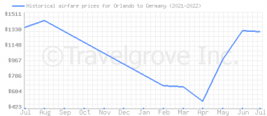 Price overview for flights from Orlando to Germany