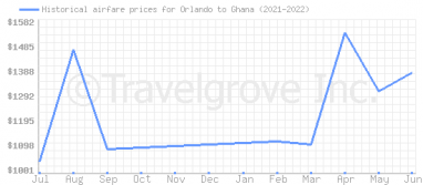 Price overview for flights from Orlando to Ghana
