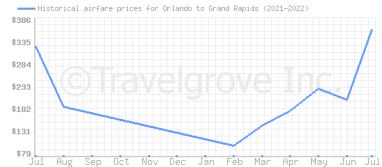 Price overview for flights from Orlando to Grand Rapids