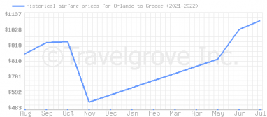 Price overview for flights from Orlando to Greece