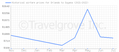 Price overview for flights from Orlando to Guyana