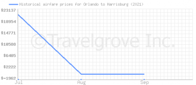 Price overview for flights from Orlando to Harrisburg