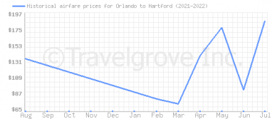 Price overview for flights from Orlando to Hartford