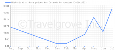 Price overview for flights from Orlando to Houston