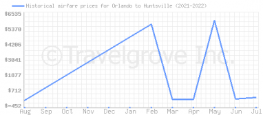 Price overview for flights from Orlando to Huntsville