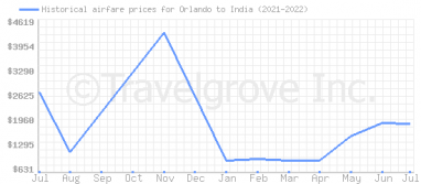 Price overview for flights from Orlando to India