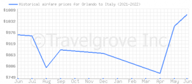 Price overview for flights from Orlando to Italy
