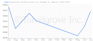 Price overview for flights from Orlando to Jamaica