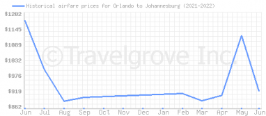 Price overview for flights from Orlando to Johannesburg