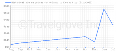 Price overview for flights from Orlando to Kansas City
