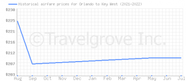 Price overview for flights from Orlando to Key West