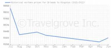 Price overview for flights from Orlando to Kingston