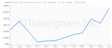 Price overview for flights from Orlando to Las Vegas