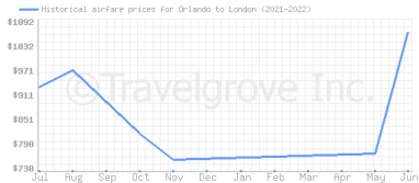 Price overview for flights from Orlando to London