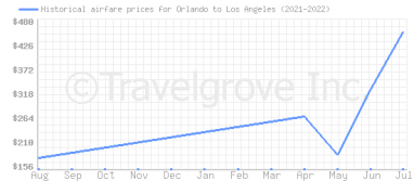 Price overview for flights from Orlando to Los Angeles