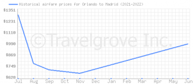 Price overview for flights from Orlando to Madrid
