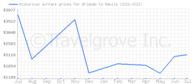 Price overview for flights from Orlando to Manila