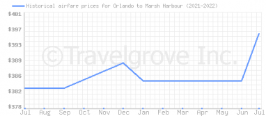 Price overview for flights from Orlando to Marsh Harbour