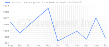 Price overview for flights from Orlando to Memphis