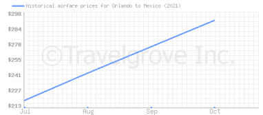 Price overview for flights from Orlando to Mexico
