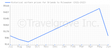 Price overview for flights from Orlando to Milwaukee