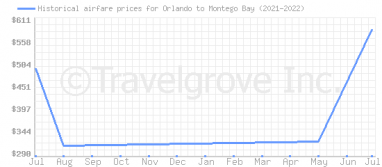 Price overview for flights from Orlando to Montego Bay