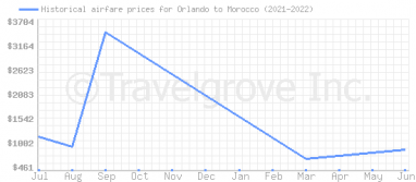 Price overview for flights from Orlando to Morocco