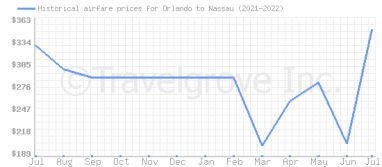 Price overview for flights from Orlando to Nassau