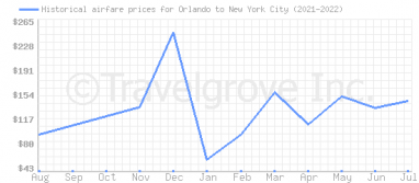 Price overview for flights from Orlando to New York City