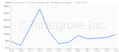 Price overview for flights from Orlando to Newark