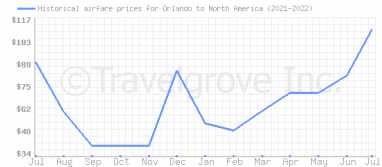 Price overview for flights from Orlando to North America