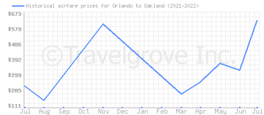 Price overview for flights from Orlando to Oakland