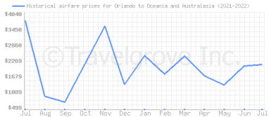 Price overview for flights from Orlando to Oceania and Australasia